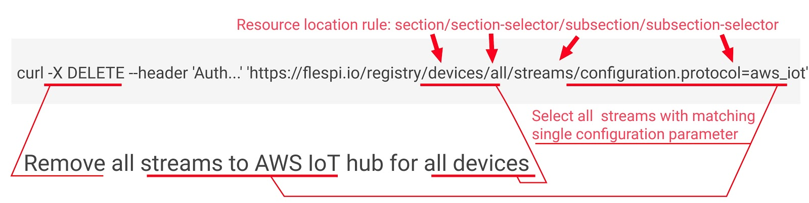 remove_devices