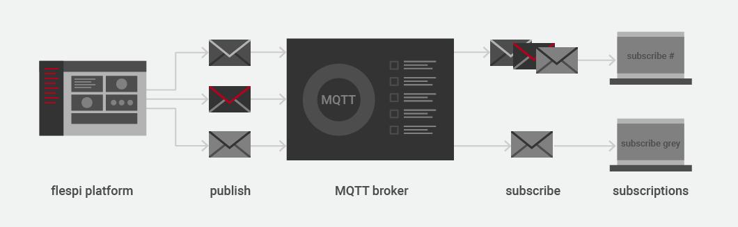 flespi MQTT API guidelines