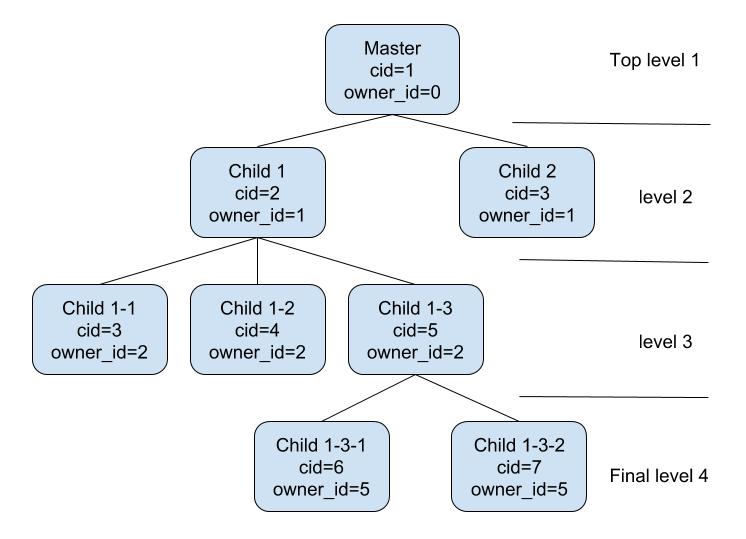 flespi subaccounts hierarchy