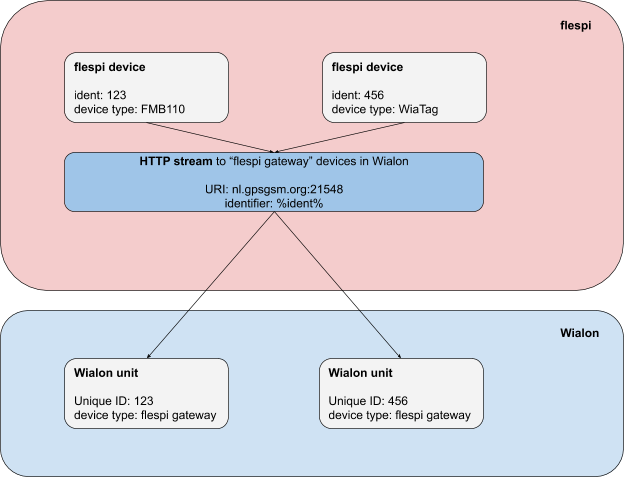 traditional stream from flespi devices to wialon units