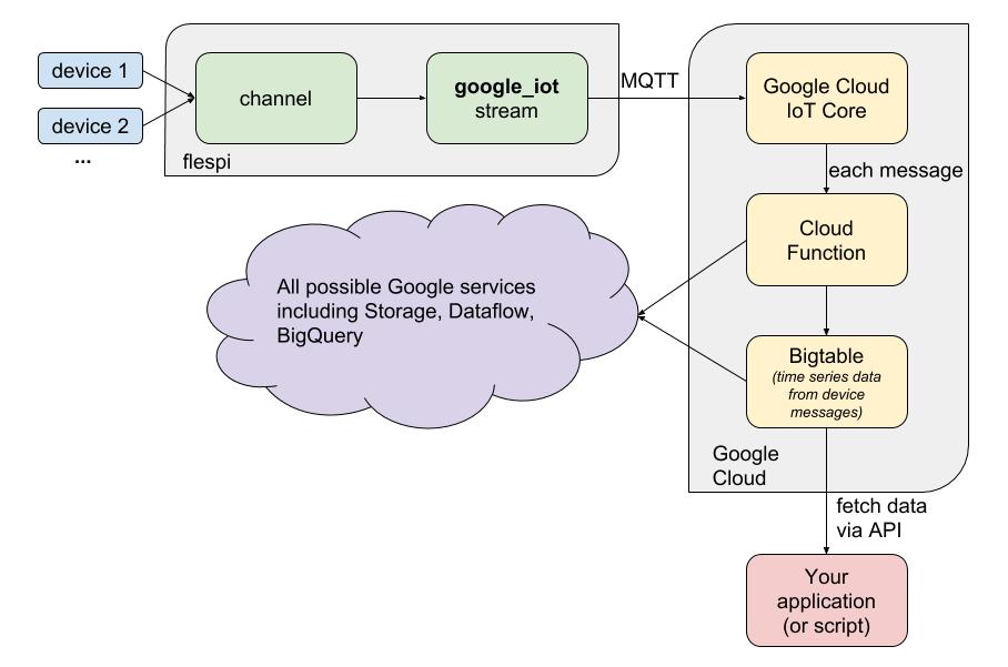 flespi to google cloud scheme