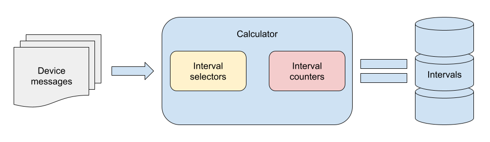 flespi analytics intervals scheme