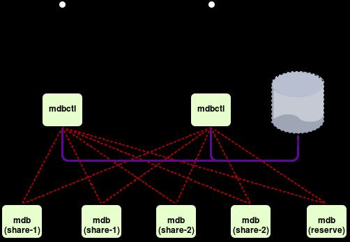 flespi database system