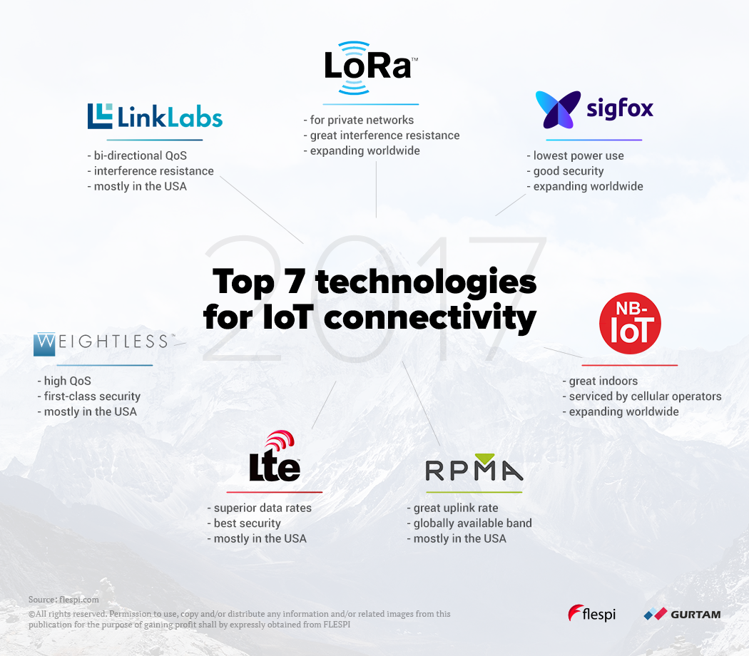 flespi TOP-7 IOT technologies for IOT connectivity