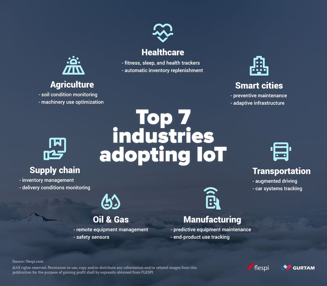 top 7 industries adopting iot