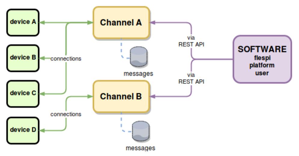 flespi platform with gateway module only