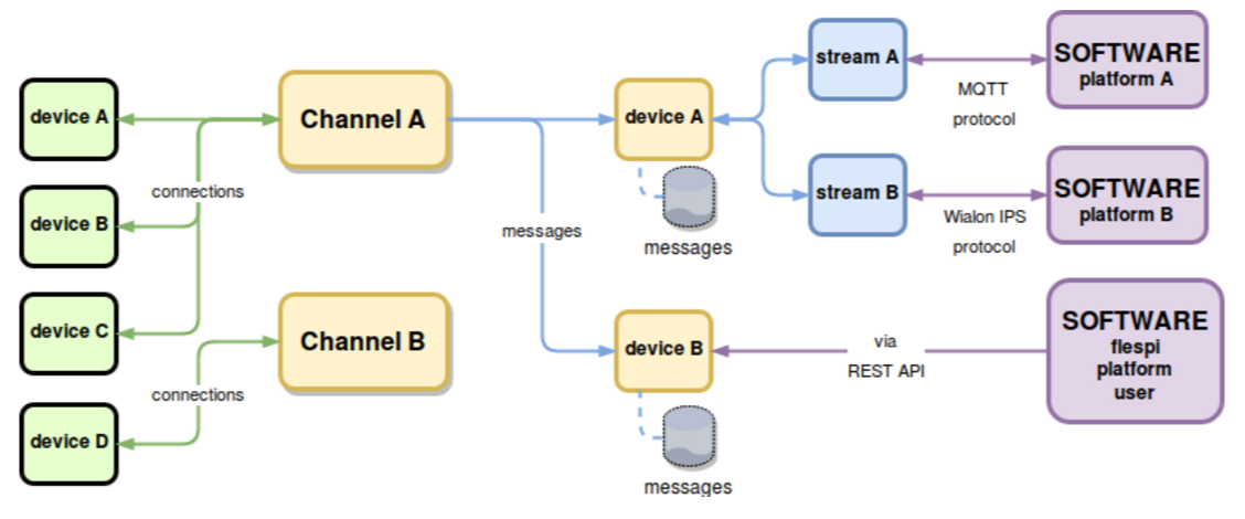 flespi platform with gateway and registry modules using streams