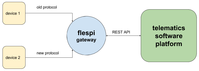flespi gateway for gps tracking hardware manufacturers