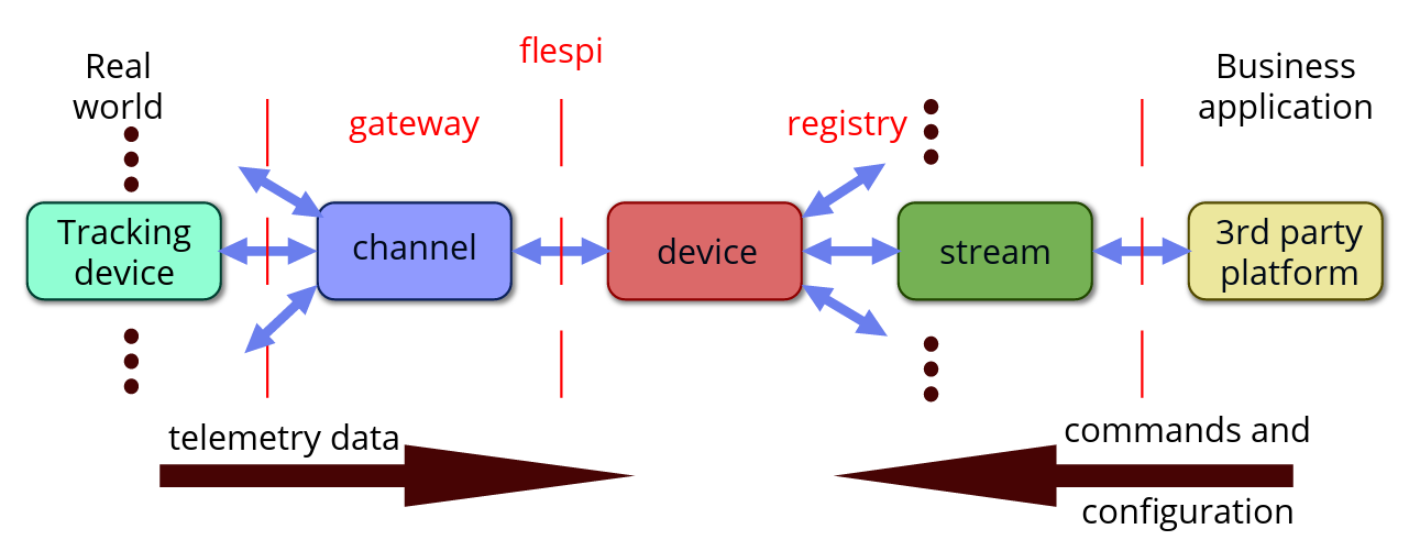 flespi streams scheme