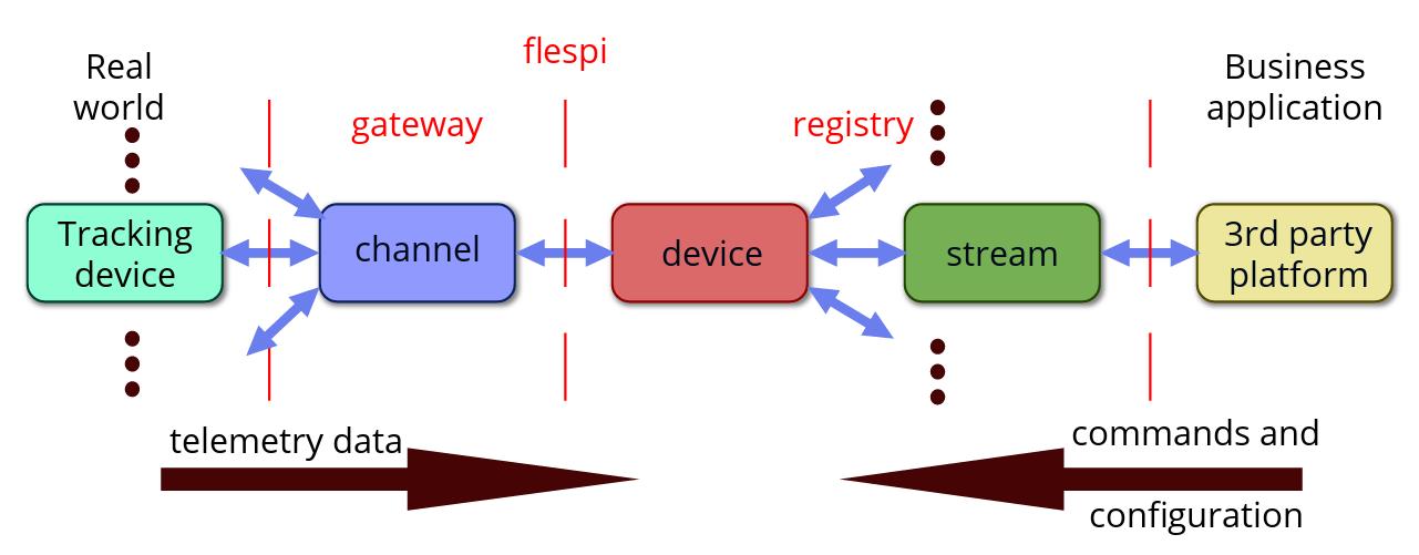 flespi streams scheme
