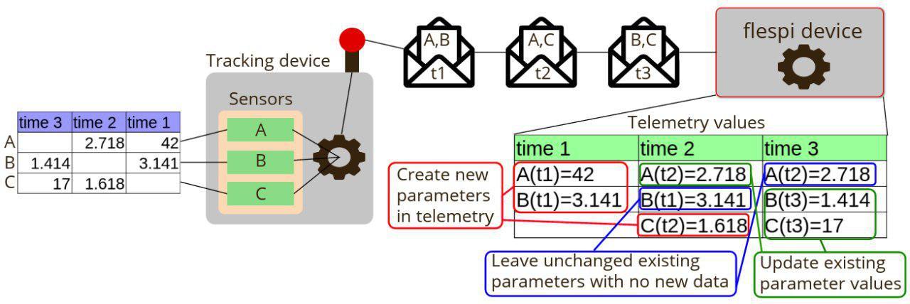 device telemetry scheme in flespi device