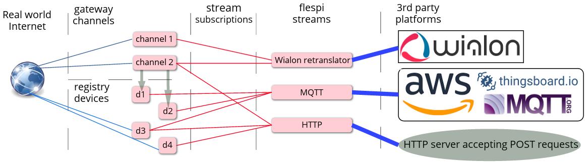 how new flespi streams work