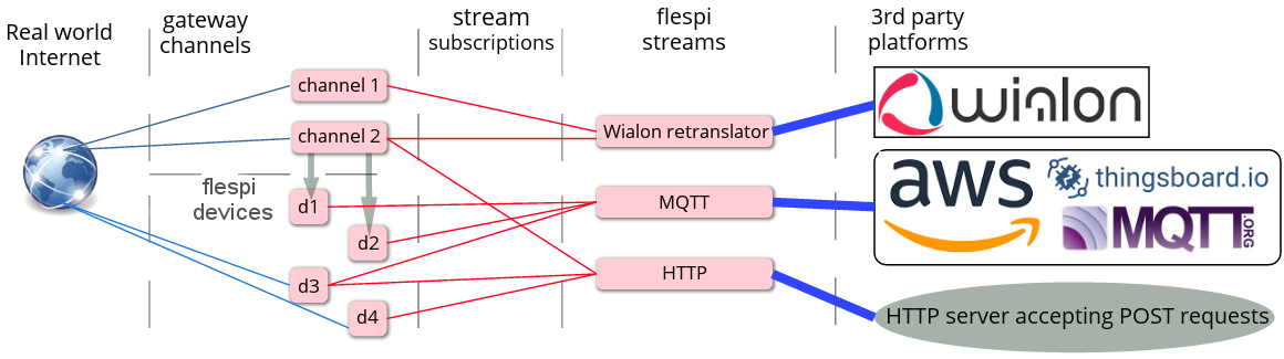 how new flespi streams work
