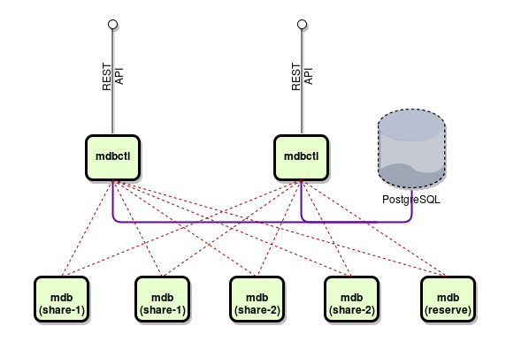 flespi database system architecture