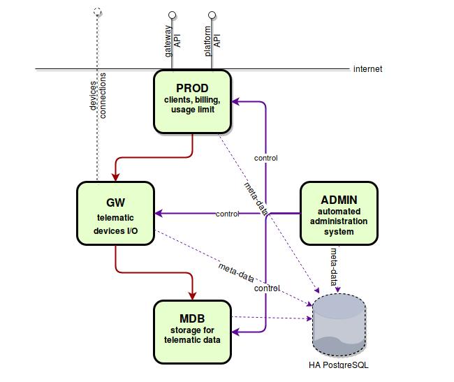 flespi platform architecture