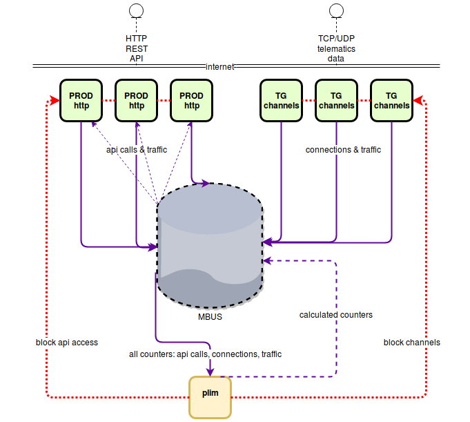 mbus mqtt technology architecture