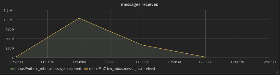 mbus messages received performance