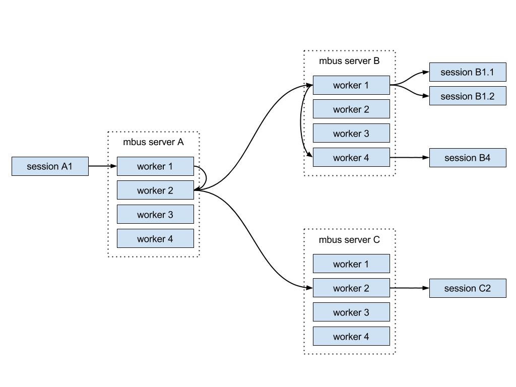 mqtt optimization mbus architecture