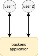 standalone server process backend