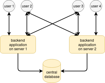 load balancing between servers