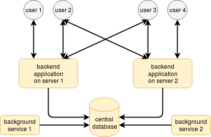 load balancing and microservices