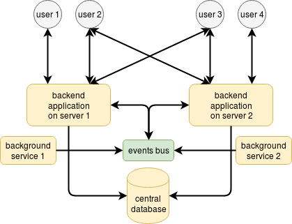 distributed event based architecture with mqtt