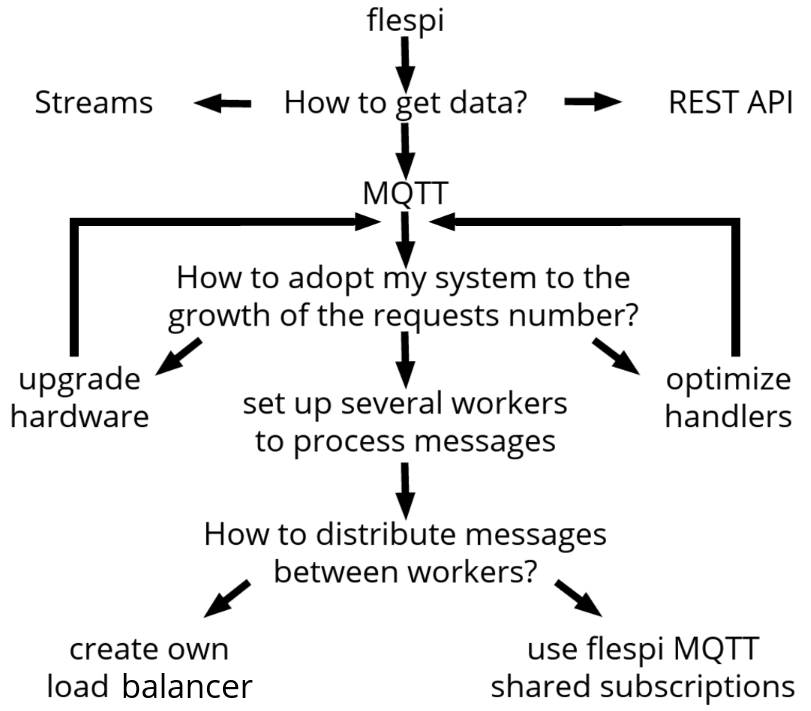 flespi mqtt shared subscriptions decision tree