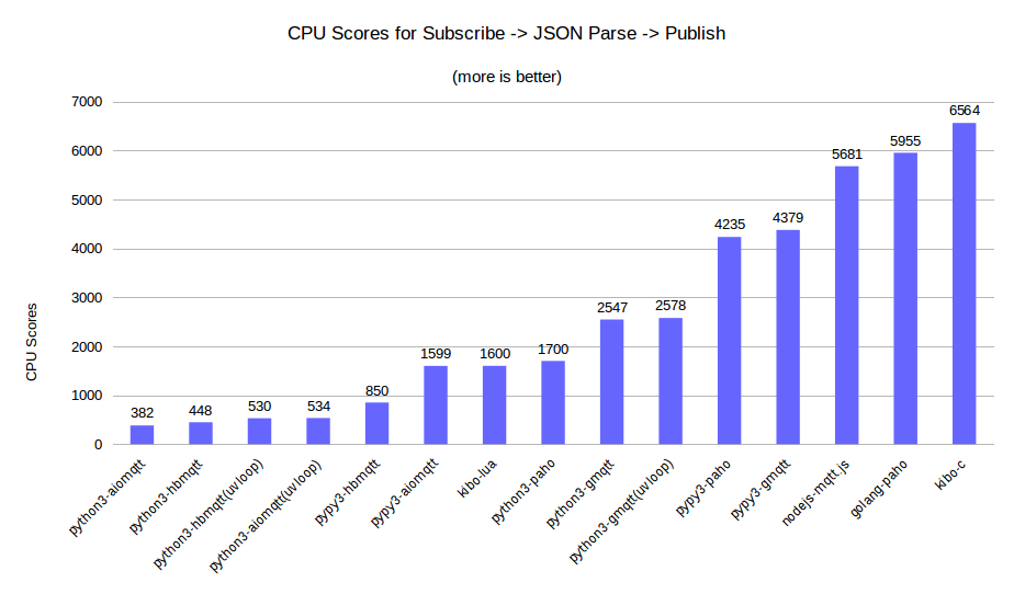 cpu score mqtt subscribe json parse publish