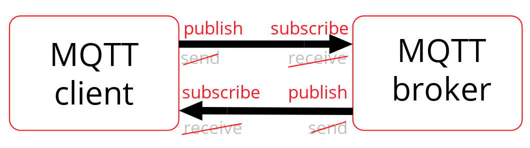 publish subscribe architecture