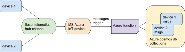 azure iot flespi integration