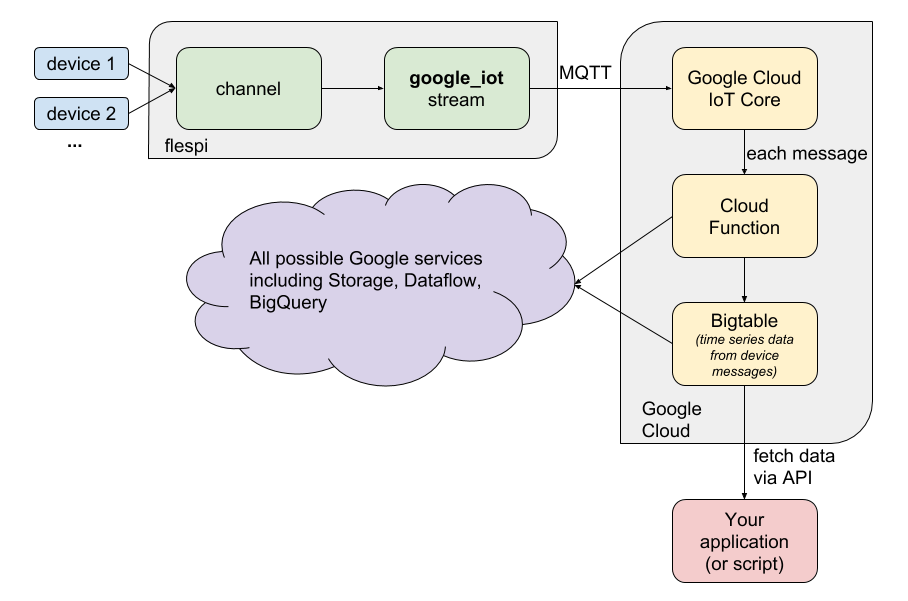 Google IoT Cloud: cheap storage and advanced analytics for