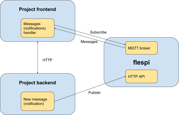 MQTT instead of HTTP to ensure keep-alive on PHP backend