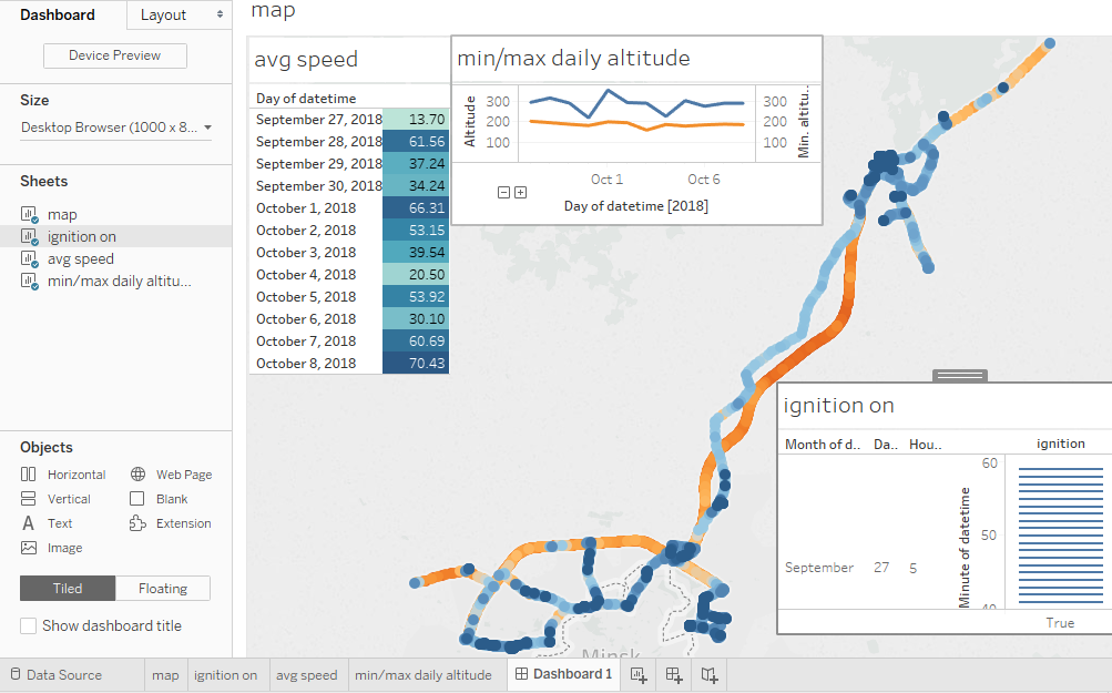 telemetry data on tableau dashboard