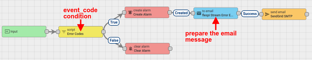 thingsboard alarm email rule chain