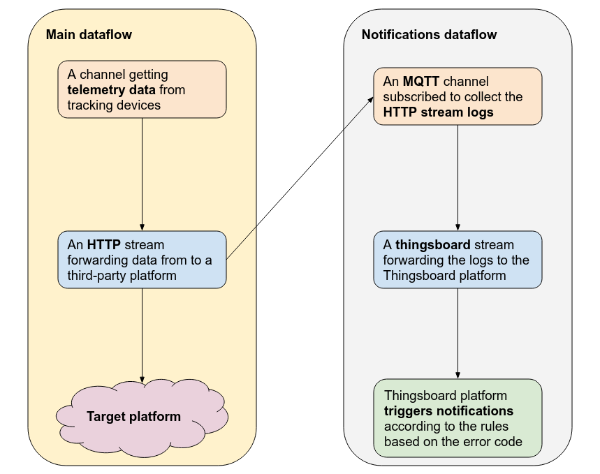 email notifications dataflow