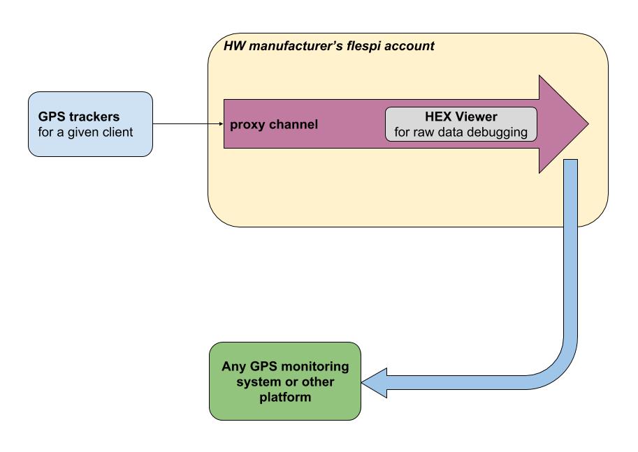 gps hw manufacturer debug