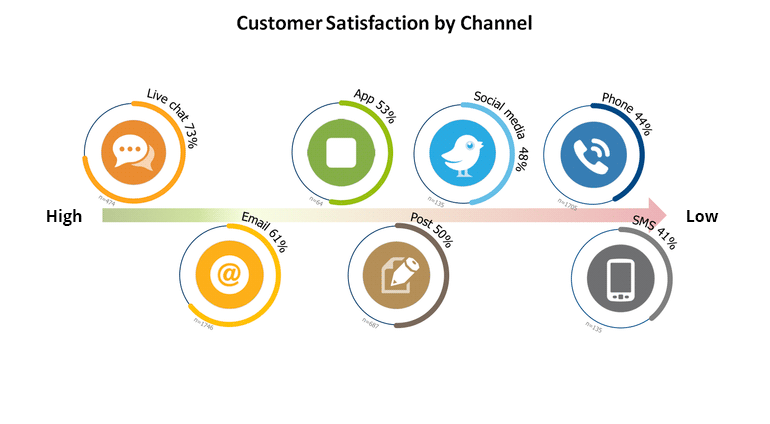 customer satisfaction by communication channel