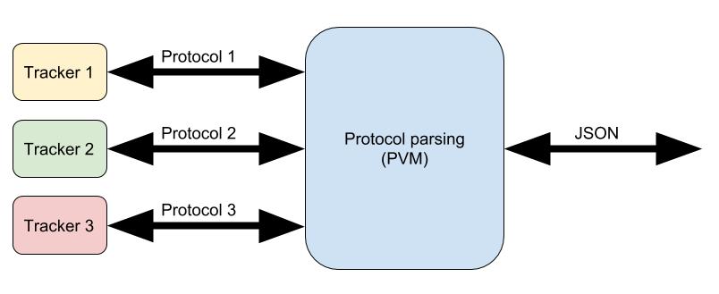 pvm scheme