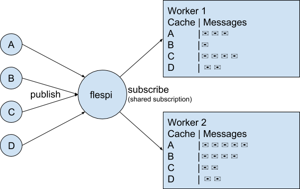 Sticky shared subscriptions — smarter load balancing with