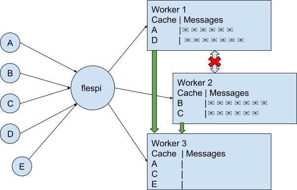 mqtt load balancing disrupted system