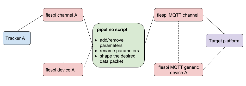 flespi message customization pipeline