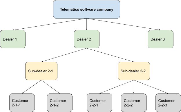 hierarchical structure of telematics business