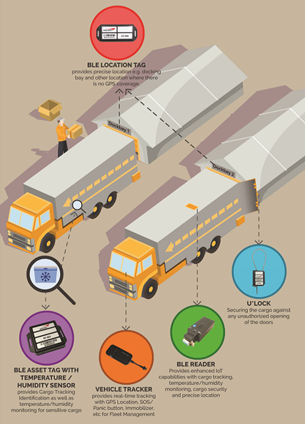 GPS and BLE equipment used on trucks