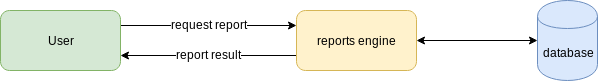 report engine operation scheme