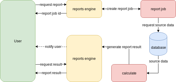 on-demand report engine with background processing