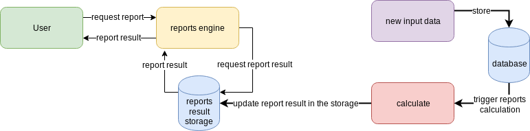real-time precalculation report engine scheme