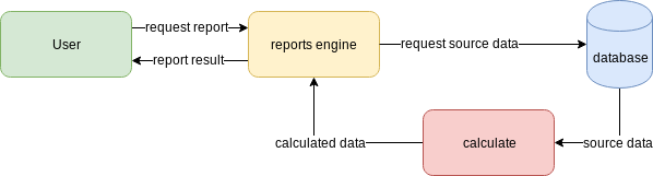 on-demand report engine scheme