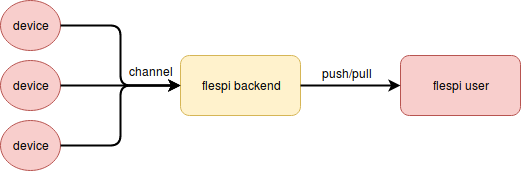 flespi data flow