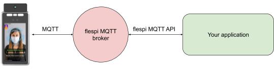 micovid cam flespi mqtt broker API