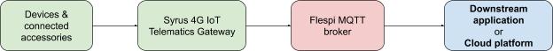 syrus 4g flespi integration